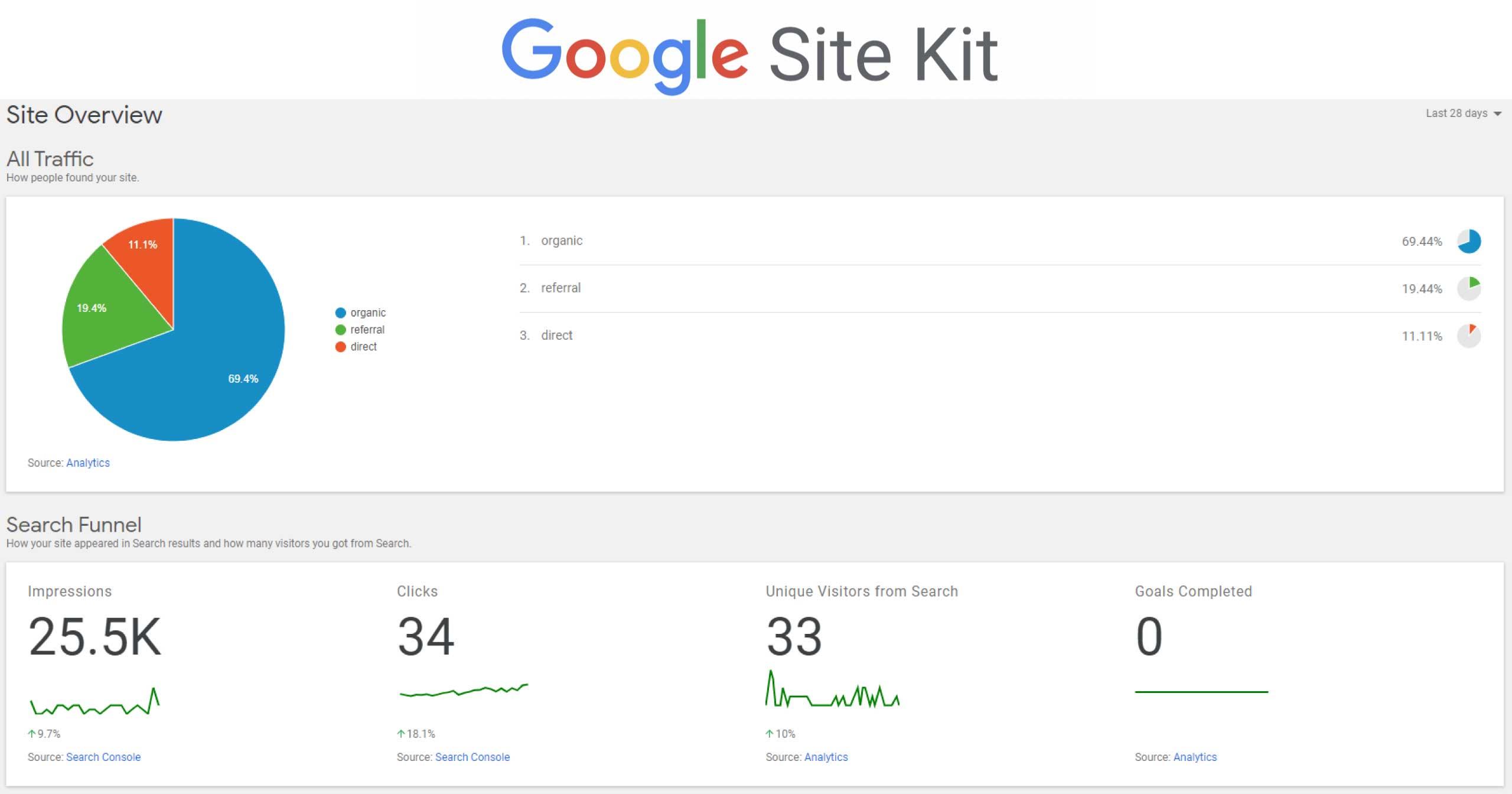 Google Site Kit - Beitragsbild
