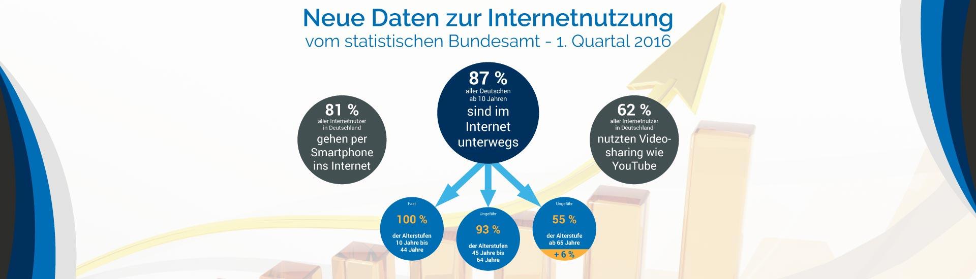Internetnutzung neue Daten Q1 2016 - Beitragsbild Banner